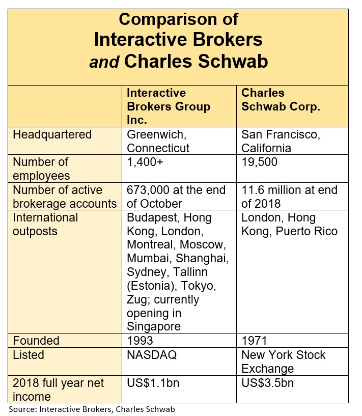 Comparison of Interactive Brokers and Charles Schwab updated