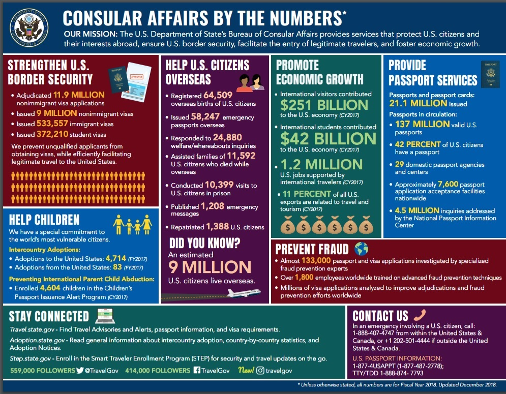 Consular Affairs by the Numbers