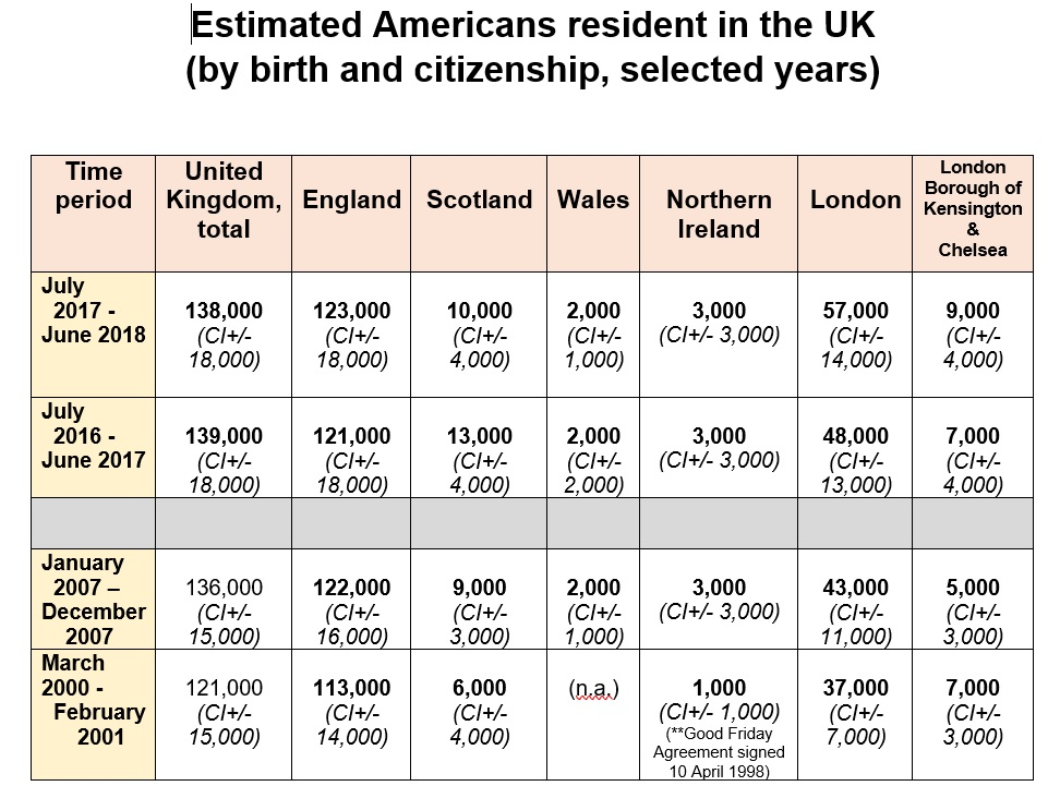 Estimated Americans resident in the UK ONS data