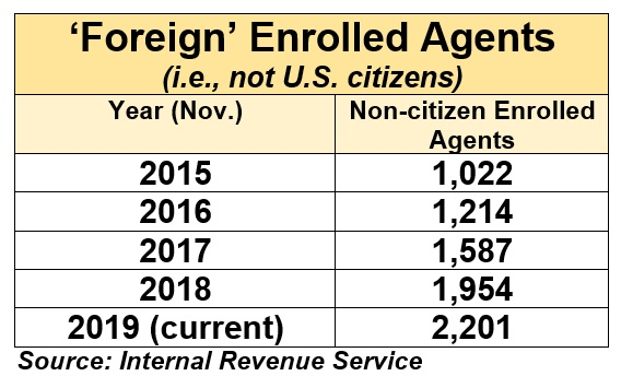 Foreign Enrolled Agents