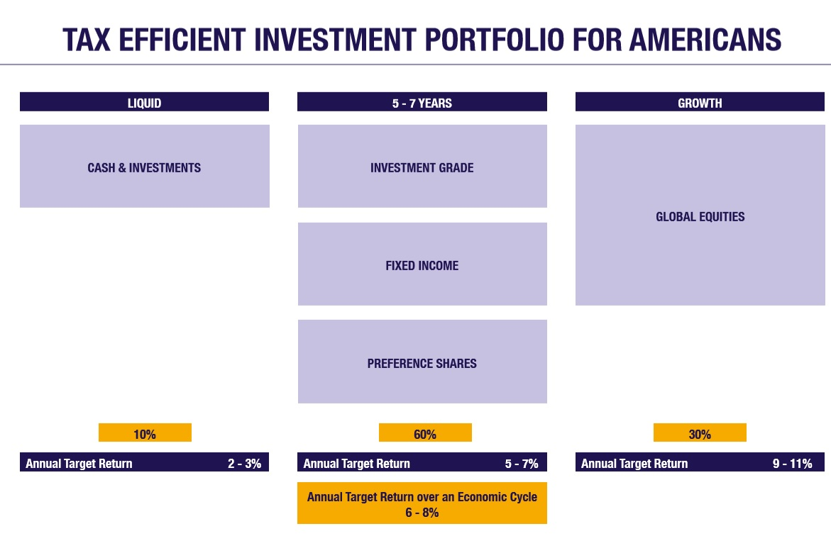 Tax efficient investment portfolio for Americans