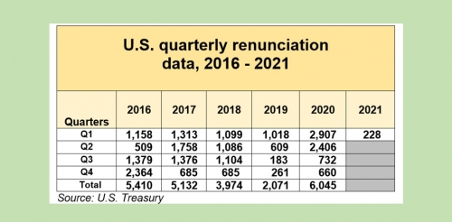 Q1 renunciation numbers lowest since 2019, as effects of lockdown continue to weigh